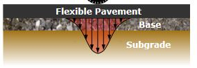 Flexible Pavement - Load Distribution