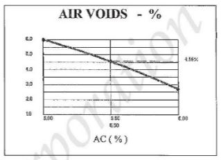 Air Voids vs Asphalt Content